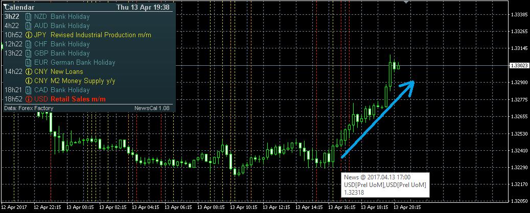 News Trading step3b