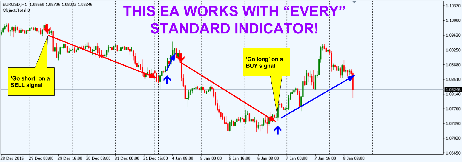 Convert forex indicator to ea