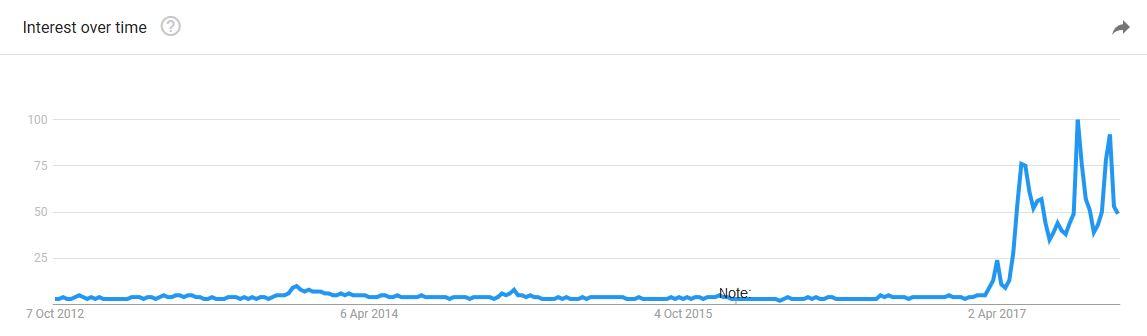 ripple google trends