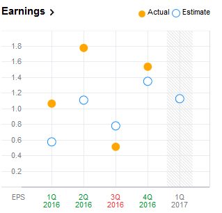 Earnings Estimation