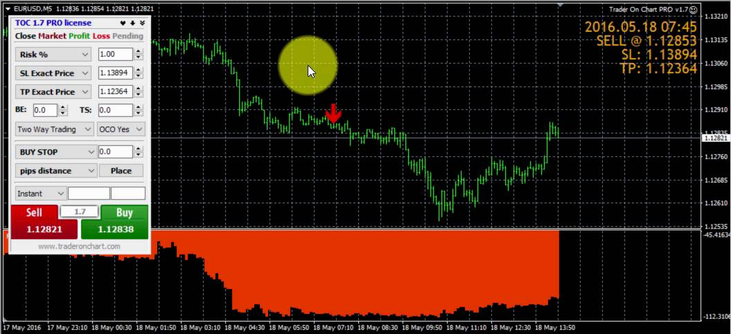 Currently Available Chart Indicators - Best Forex Indicator